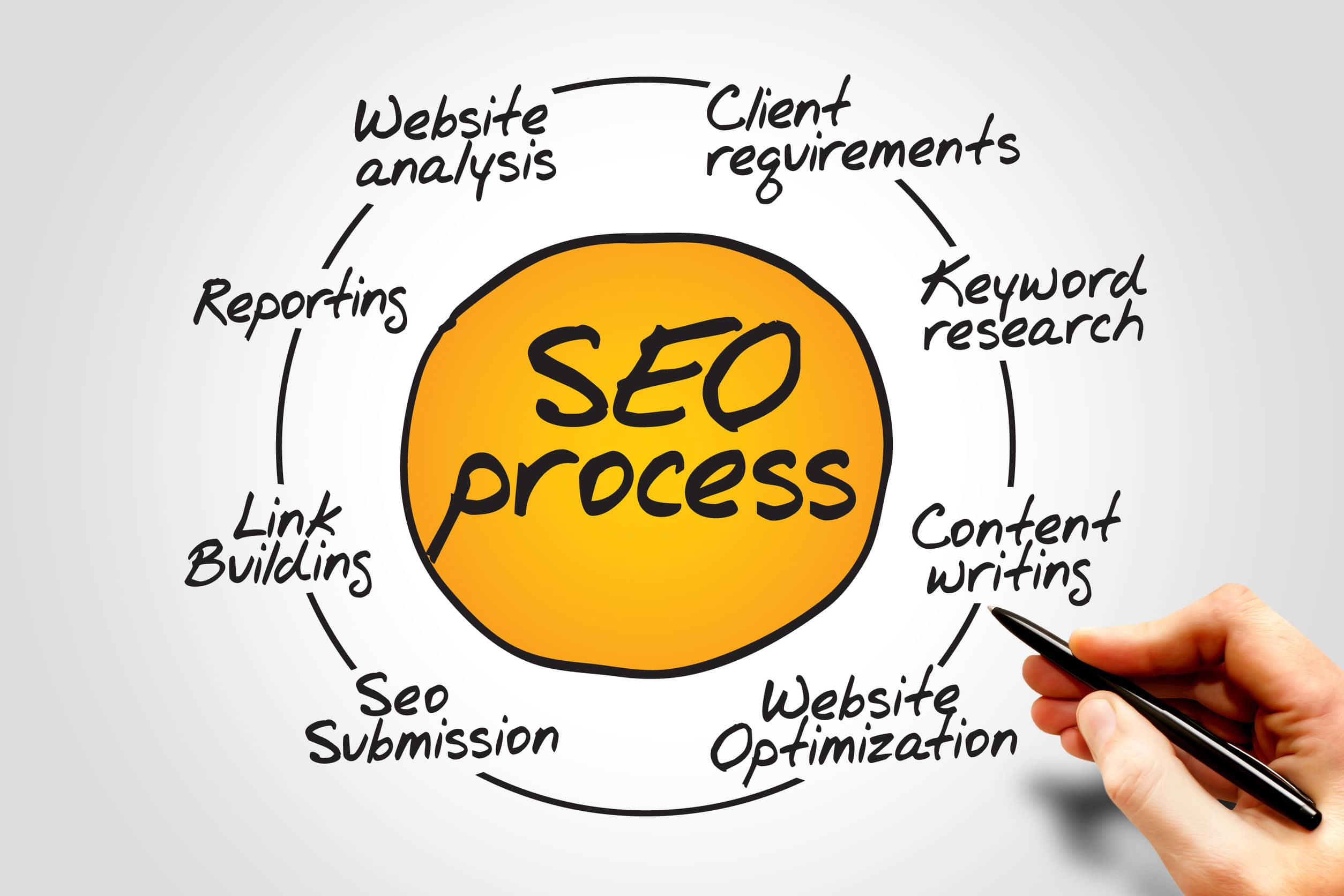 SEO process South Africa